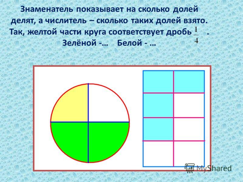 Знаменатель показывает на сколько долей делят, а числитель – сколько таких долей взято. Так, желтой части круга соответствует дробь. Зелёной -… Белой - …