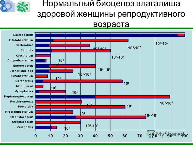 Нормальный биоценоз влагалища здоровой женщины репродуктивного возраста 10 3 10 4 -10 5 10 3 -10 4 10 4 10 3 10 3 -10 4 10 3 10 2 10 5 10 3 10 3 -10 4 10 4 -10 5 10 4 -10 7 10 2 10 4 10 4 -10 5 10 3 -10 7 10 7 -10 9
