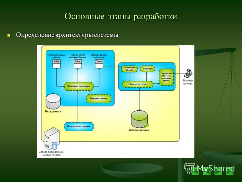 Основные этапы разработки Определение архитектуры системы Определение архитектуры системы