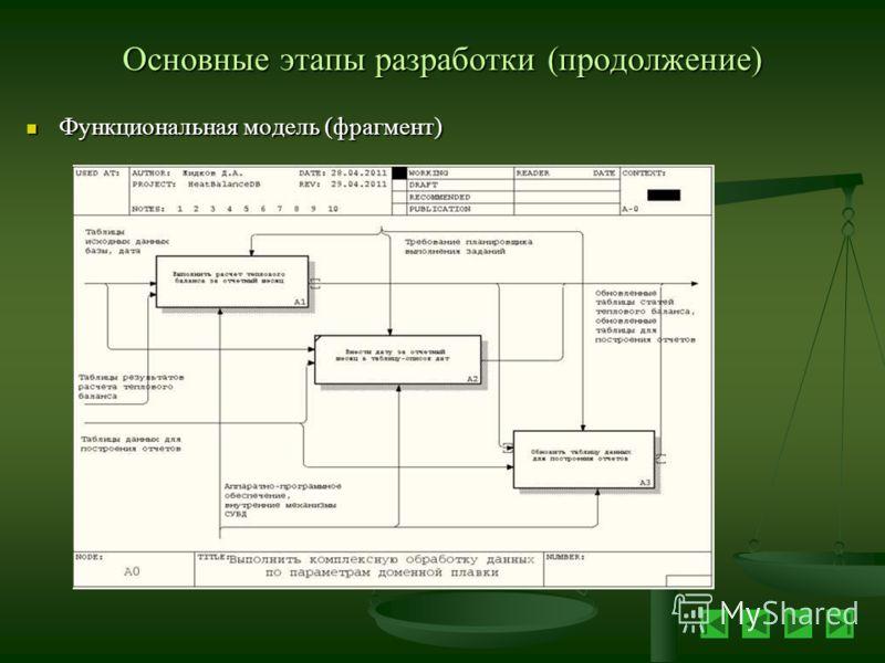 Основные этапы разработки (продолжение) Функциональная модель (фрагмент) Функциональная модель (фрагмент)