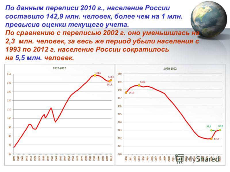 По данным переписи 2010 г., население России составило 142,9 млн. человек, более чем на 1 млн. превысив оценки текущего учета. По сравнению с переписью 2002 г. оно уменьшилась на 2,3 млн. человек, за весь же период убыли населения с 1993 по 2012 г. н