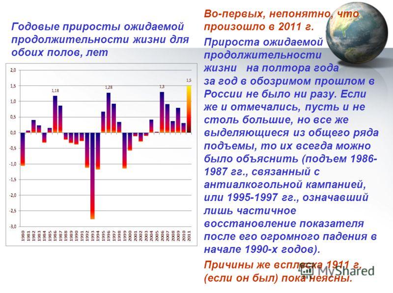 Годовые приросты ожидаемой продолжительности жизни для обоих полов, лет Во-первых, непонятно, что произошло в 2011 г. Прироста ожидаемой продолжительности жизни на полтора года за год в обозримом прошлом в России не было ни разу. Если же и отмечались
