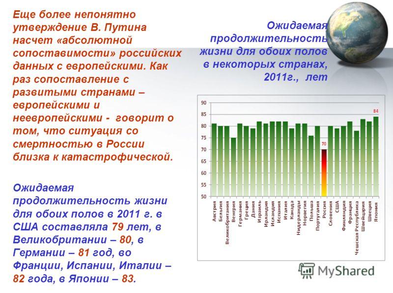 Ожидаемая продолжительность жизни для обоих полов в некоторых странах, 2011г., лет Еще более непонятно утверждение В. Путина насчет «абсолютной сопоставимости» российских данных с европейскими. Как раз сопоставление с развитыми странами – европейским