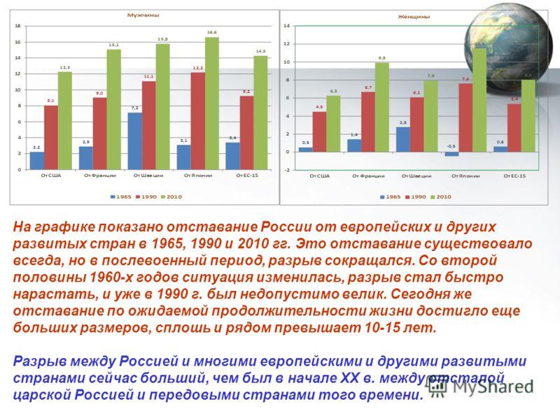 На графике показано отставание России от европейских и других развитых стран в 1965, 1990 и 2010 гг. Это отставание существовало всегда, но в послевоенный период, разрыв сокращался. Со второй половины 1960-х годов ситуация изменилась, разрыв стал быс