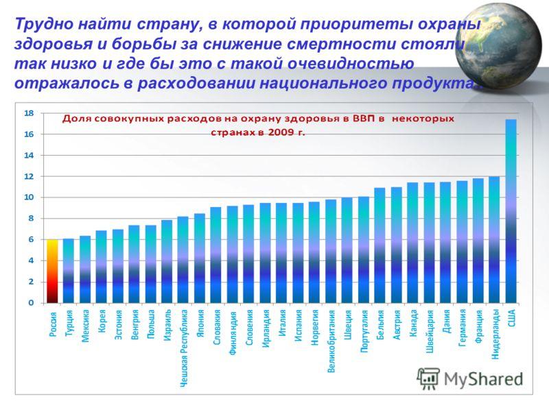 Трудно найти страну, в которой приоритеты охраны здоровья и борьбы за снижение смертности стояли так низко и где бы это с такой очевидностью отражалось в расходовании национального продукта..