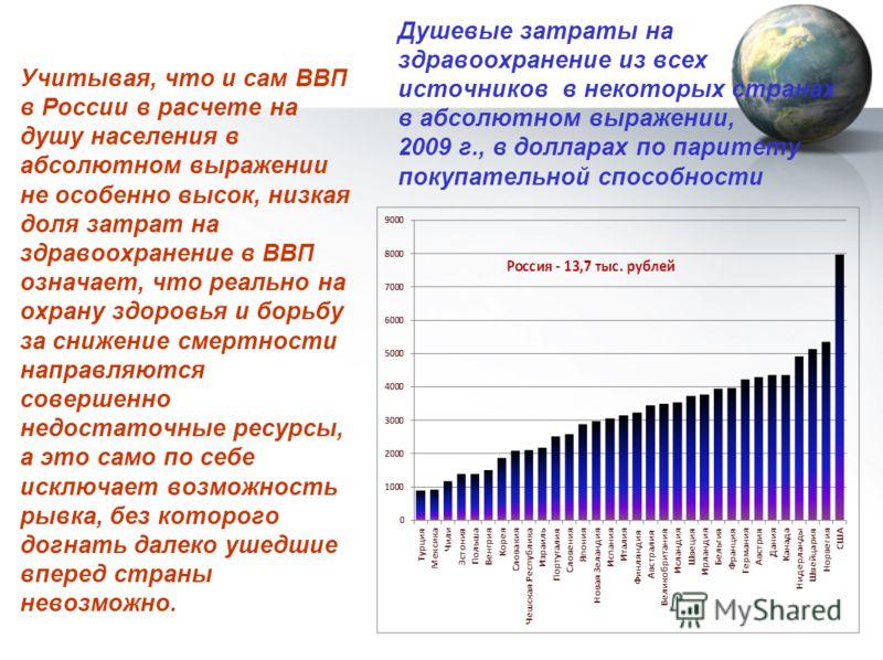 Душевые затраты на здравоохранение из всех источников в некоторых странах в абсолютном выражении, 2009 г., в долларах по паритету покупательной способности Учитывая, что и сам ВВП в России в расчете на душу населения в абсолютном выражении не особенн