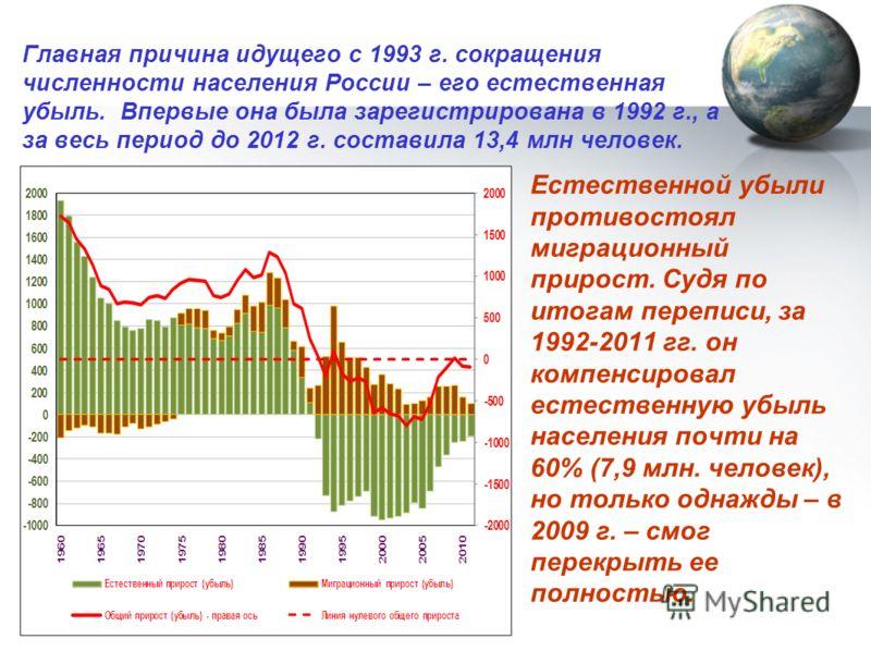 Главная причина идущего с 1993 г. сокращения численности населения России – его естественная убыль. Впервые она была зарегистрирована в 1992 г., а за весь период до 2012 г. составила 13,4 млн человек. Естественной убыли противостоял миграционный прир