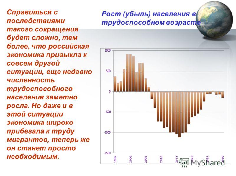 Рост (убыль) населения в трудоспособном возрасте Справиться с последствиями такого сокращения будет сложно, тем более, что российская экономика привыкла к совсем другой ситуации, еще недавно численность трудоспособного населения заметно росла. Но даж