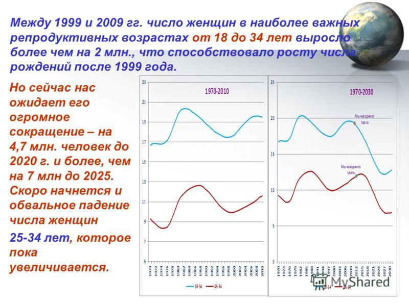 Между 1999 и 2009 гг. число женщин в наиболее важных репродуктивных возрастах от 18 до 34 лет выросло более чем на 2 млн., что способствовало росту числа рождений после 1999 года. Но сейчас нас ожидает его огромное сокращение – на 4,7 млн. человек до