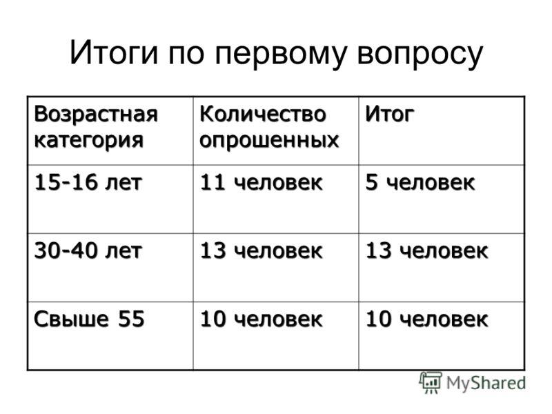 Итоги по первому вопросу Возрастная категория Количество опрошенных Итог 15-16 лет 11 человек 5 человек 30-40 лет 13 человек Свыше 55 10 человек
