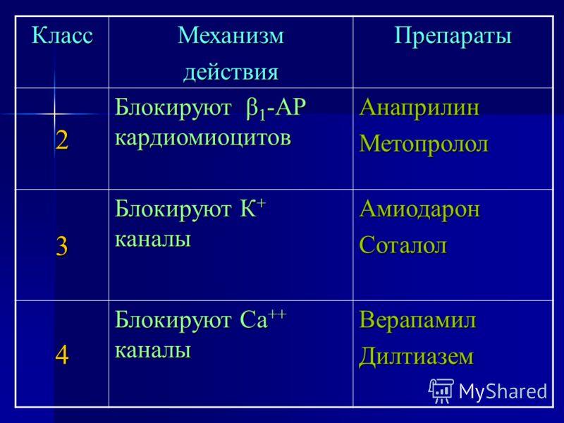 КлассМеханизмдействияПрепараты 2 Блокируют β 1 -АР кардиомиоцитов АнаприлинМетопролол 3 Блокируют К + каналы АмиодаронСоталол 4 Блокируют Са ++ каналы ВерапамилДилтиазем