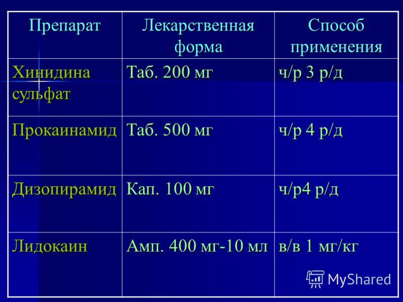 Препарат Лекарственная форма Способ применения Хинидина сульфат Таб. 200 мг ч/р 3 р/д Прокаинамид Таб. 500 мг ч/р 4 р/д Дизопирамид Кап. 100 мг ч/р4 р/д Лидокаин Амп. 400 мг-10 мл в/в 1 мг/кг