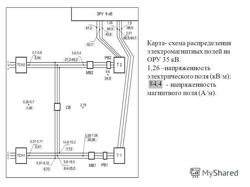Карта- схема распределения электромагнитных полей на ОРУ 35 кВ. 1,26 –напряженность электрического поля (кВ/м); - напряженность магнитного поля (А/м).