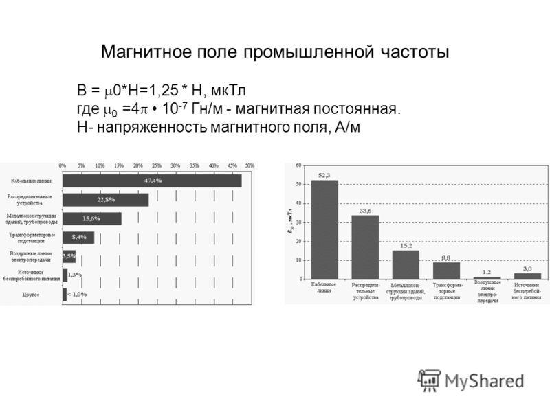 Магнитное поле промышленной частоты B = 0*H=1,25 * Н, мкТл где 0 =4 10 -7 Гн/м - магнитная постоянная. Н- напряженность магнитного поля, А/м
