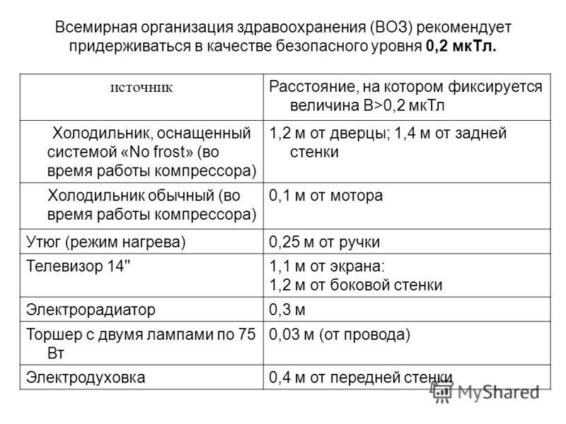 Всемирная организация здравоохранения (ВОЗ) рекомендует придерживаться в качестве безопасного уровня 0,2 мкТл. источник Расстояние, на котором фиксируется величина B>0,2 мкТл Холодильник, оснащенный системой «No frost» (во время работы компрессора) 1