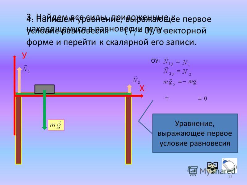 Х 3. Найдем все силы, приложенные к находящемуся в равновесии телу. У 4. Напишем уравнение, выражающее первое условие равновесия ( F i = 0), в векторной форме и перейти к скалярной его записи. ОУ: Уравнение, выражающее первое условие равновесия 13