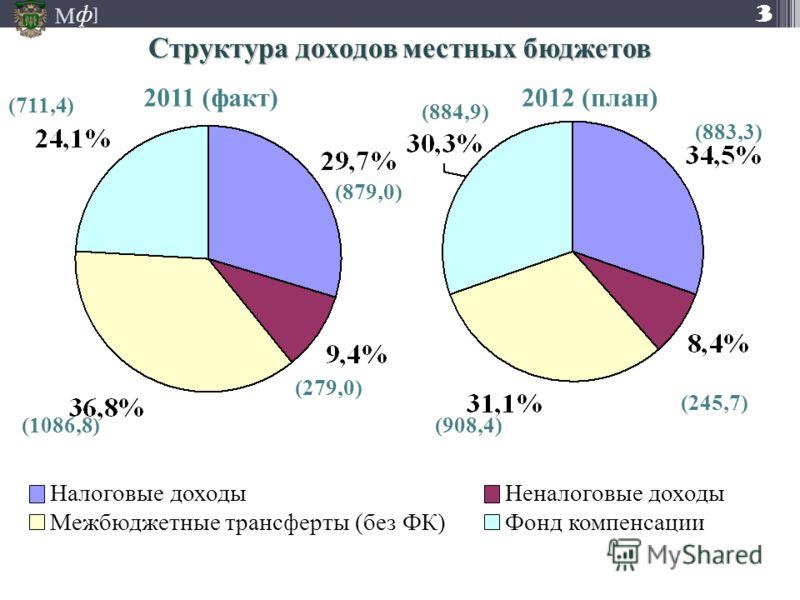 М ] ф Налоговые доходыНеналоговые доходы Межбюджетные трансферты (без ФК)Фонд компенсации (883,3) (245,7) (908,4) (884,9) (879,0) (279,0) (1086,8) (711,4) 2012 (план)2011 (факт) Структура доходов местных бюджетов 3