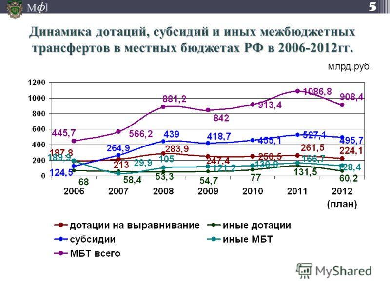 М ] ф Динамика дотаций, субсидий и иных межбюджетных трансфертов в местных бюджетах РФ в 2006-2012гг. млрд.руб. 5