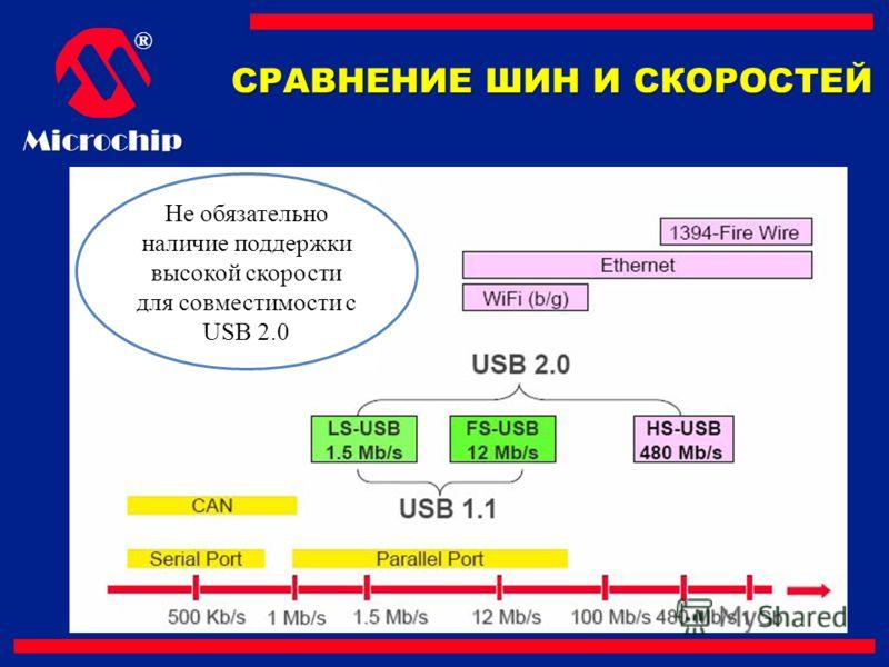 ®Microchip СРАВНЕНИЕ ШИН И СКОРОСТЕЙ Не обязательно наличие поддержки высокой скорости для совместимости с USB 2.0
