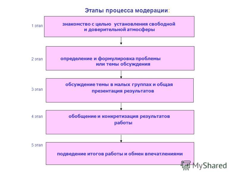 Этапы процесса модерации: 1 этап 2 этап 3 этап 4 этап 5 этап знакомство с целью установления свободной и доверительной атмосферы определение и формулировка проблемы или темы обсуждения обсуждение темы в малых группах и общая презентация результатов о