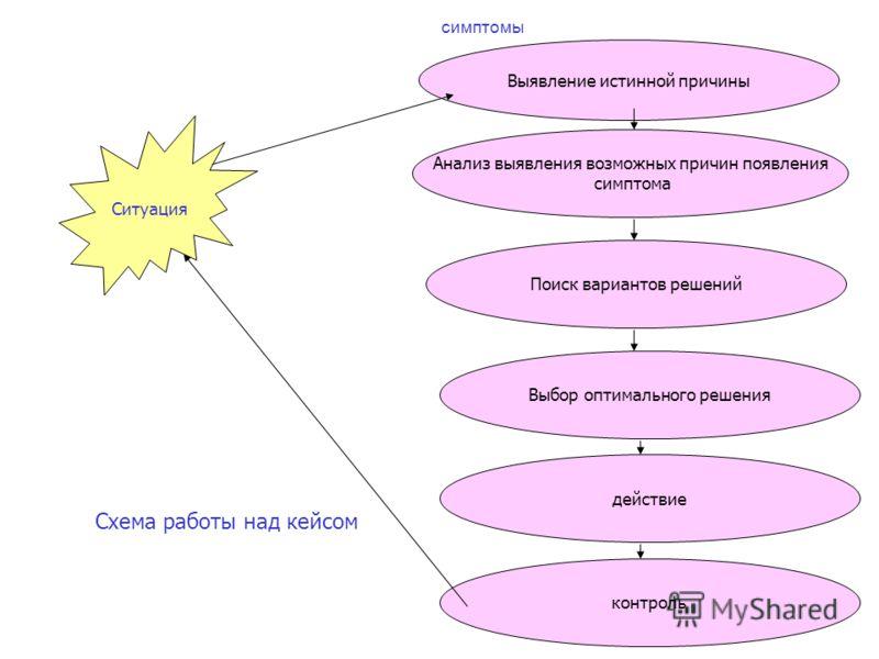 симптомы Ситуация Выявление истинной причины Поиск вариантов решений Анализ выявления возможных причин появления симптома Выбор оптимального решения действие контроль Схема работы над кейсом