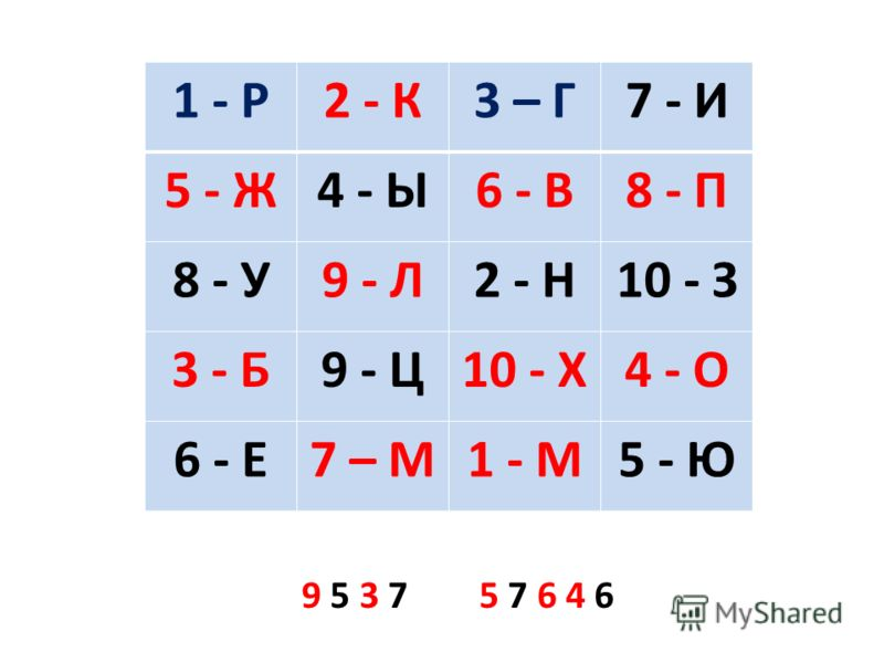 1 - Р2 - К3 – Г7 - И 5 - Ж4 - Ы6 - В8 - П 8 - У9 - Л2 - Н10 - З 3 - Б9 - Ц10 - Х4 - О 6 - Е7 – М1 - М5 - Ю 9 5 3 7 5 7 6 4 6