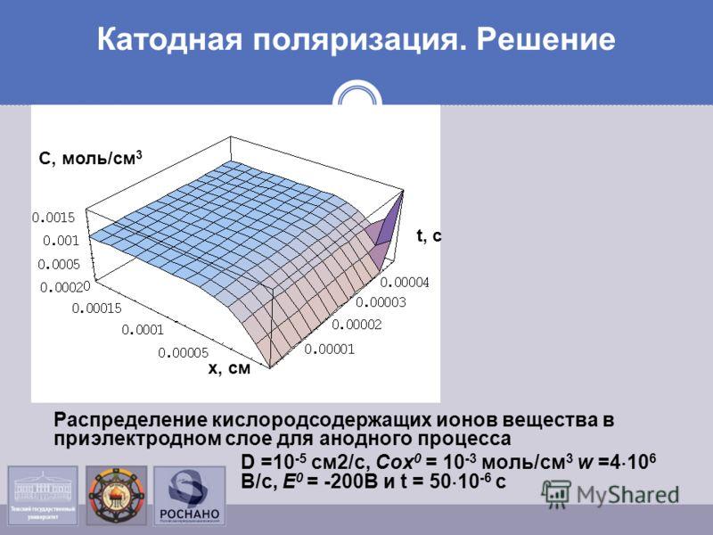 Катодная поляризация. Решение Распределение кислородсодержащих ионов вещества в приэлектродном слое для анодного процесса D =10 -5 см2/с, Сох 0 = 10 -3 моль/см 3 w =4 10 6 В/с, Е 0 = -200В и t = 50 10 -6 c х, см С, моль/см 3 t, с