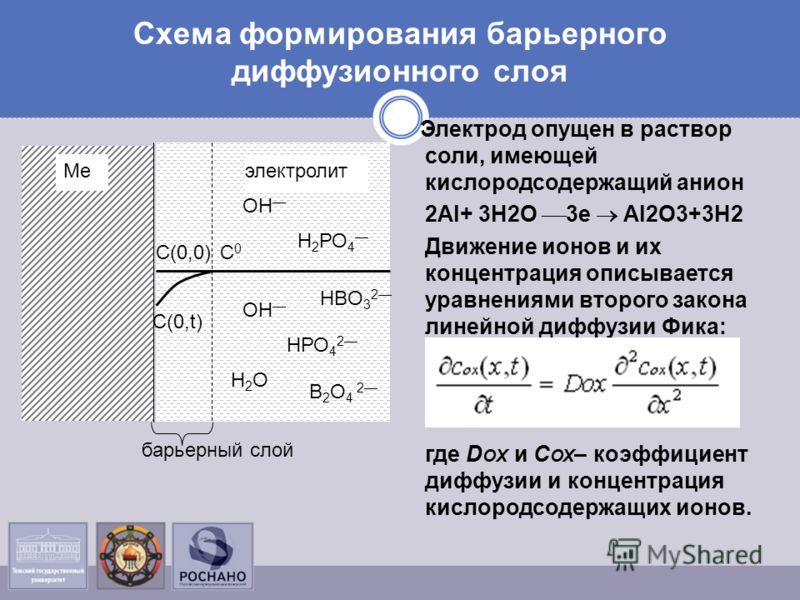 Схема формирования барьерного диффузионного слоя Меэлектролит С0С0 С(0,t) ОН Н2ОН2О НРО 4 2 Н 2 РО 4 НBО 3 2 В 2 О 4 2 С(0,0) барьерный слой Электрод опущен в раствор соли, имеющей кислородсодержащий анион 2Al+ 3Н2О 3е Al2O3+3H2 Движение ионов и их к