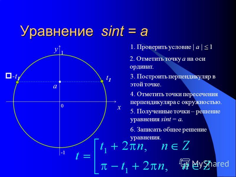 Уравнение sint = a 0 x y 2. Отметить точку а на оси ординат. 3. Построить перпендикуляр в этой точке. 4. Отметить точки пересечения перпендикуляра с окружностью. 5. Полученные точки – решение уравнения sint = a. 6. Записать общее решение уравнения. 1