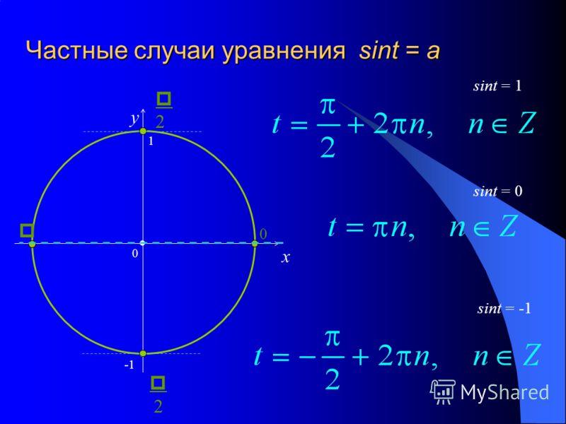 Частные случаи уравнения sint = a x y sint = 0 = -1 = 1 0 1 2 0 2
