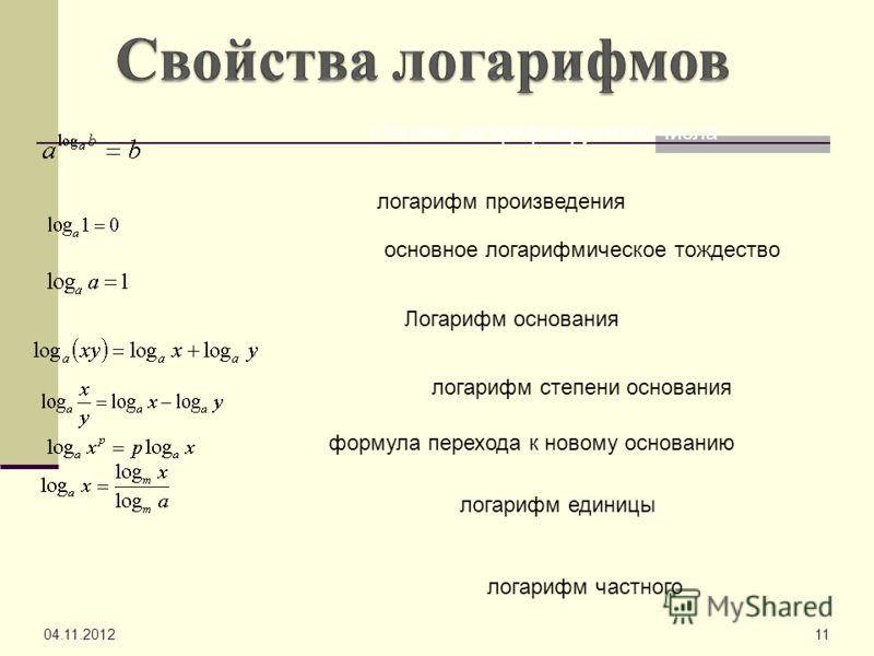 04.11.201211 логарифм произведения Логарифм основания логарифм степени основания формула перехода к новому основанию логарифм единицы степени логарифмируемого числа логарифм частного основное логарифмическое тождество