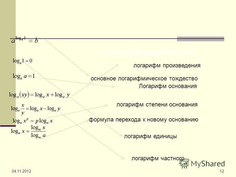 04.11.201212 логарифм произведения Логарифм основания логарифм степени основания формула перехода к новому основанию логарифм единицы степени логарифмируемого числа логарифм частного основное логарифмическое тождество