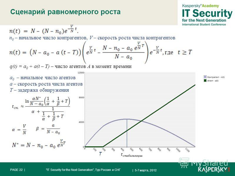 Сценарий равномерного роста | 5-7 марта, 2012 PAGE 22 |