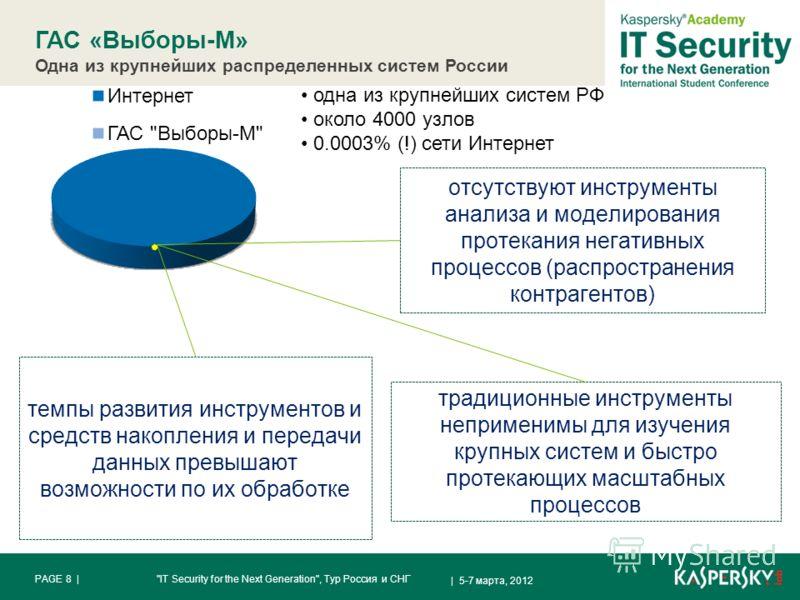 ГАС «Выборы-М» Одна из крупнейших распределенных систем России | 5-7 марта, 2012 PAGE 8 |