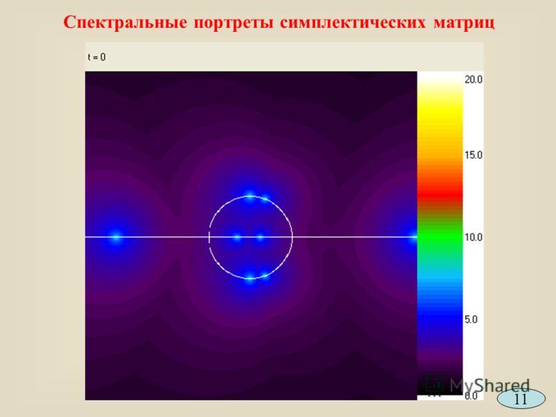 Спектральные портреты симплектических матриц 11