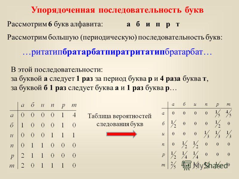 Упорядоченная последовательность букв Рассмотрим 6 букв алфавита:а б и п р т Рассмотрим большую (периодическую) последовательность букв: …ритатипбратарбатпиратритатипбратарбат… В этой последовательности: за буквой а следует 1 раз за период буква р и