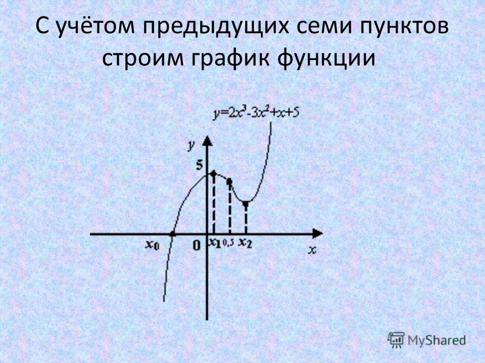 С учётом предыдущих семи пунктов строим график функции