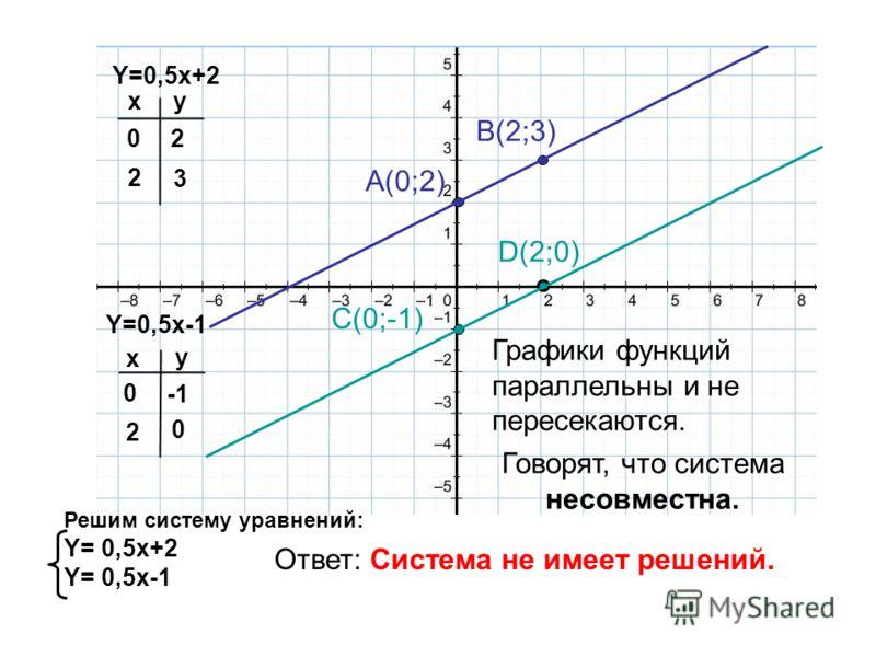 Y=0,5x-1 Y=0,5x+2 x x y y 02 2 3 0 2 0 A(0;2) B(2;3) C(0;-1) D(2;0) Решим систему уравнений: Y= 0,5x+2 Y= 0,5x-1 Графики функций параллельны и не пересекаются. Говорят, что система несовместна. Ответ: Система не имеет решений.