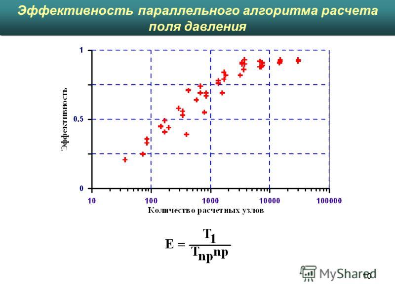 10 Эффективность параллельного алгоритма расчета поля давления