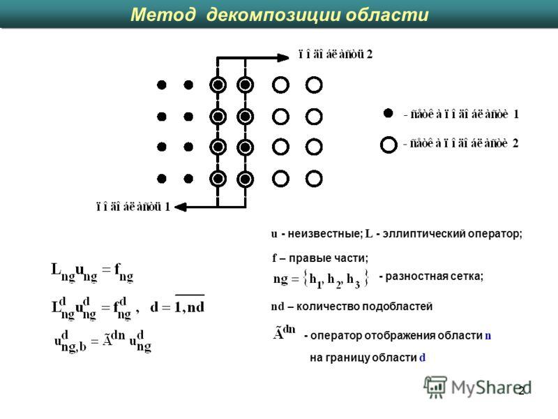 2 Метод декомпозиции области - разностная сетка; u - неизвестные; L - эллиптический оператор; f – правые части; nd – количество подобластей - оператор отображения области n на границу области d