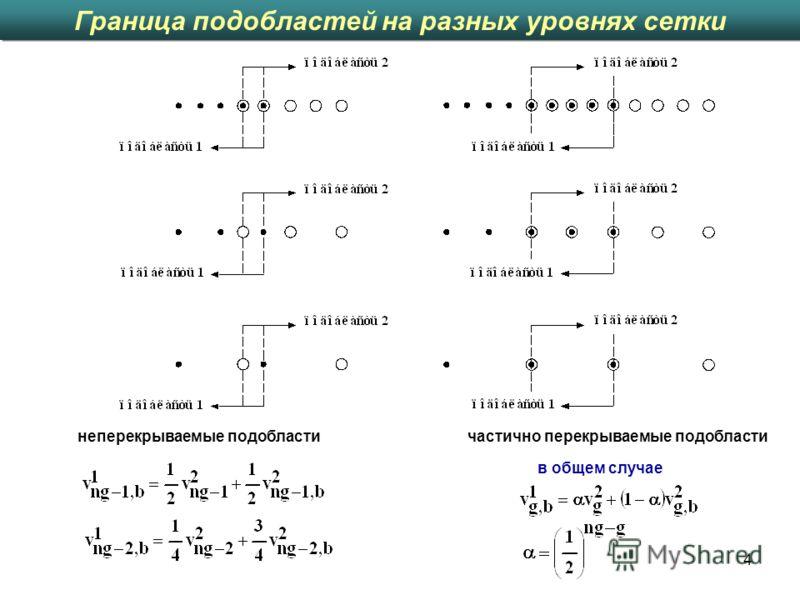 4 Граница подобластей на разных уровнях сетки ; в общем случае неперекрываемые подобластичастично перекрываемые подобласти