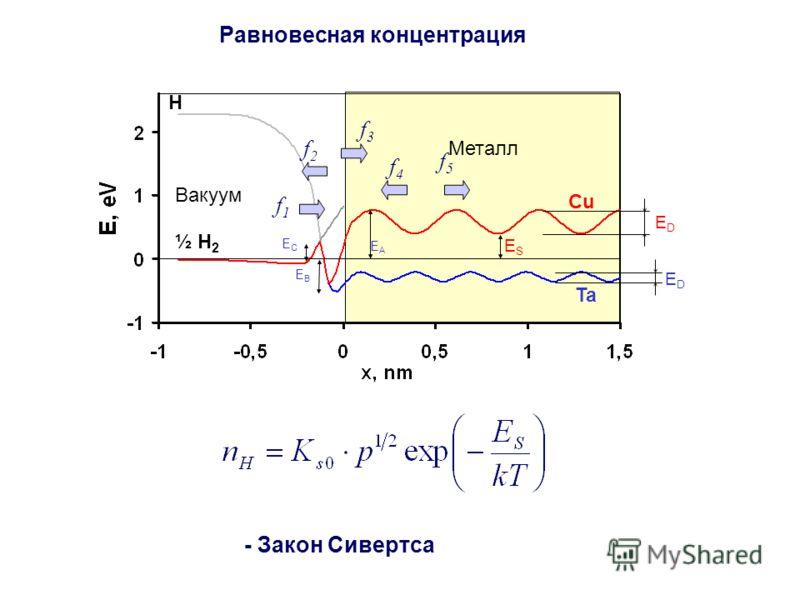 Равновесная концентрация Вакуум Ta Cu ESES ½ H 2 H EDED EDED Металл f5f5 f4f4 f3f3 f2f2 f1f1 - Закон Сивертса EBEB EAEA EСEС