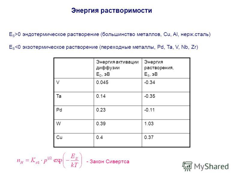 Энергия растворимости - Закон Сивертса E S >0 эндотермическое растворение (большинство металлов, Cu, Al, нерж.сталь) E S