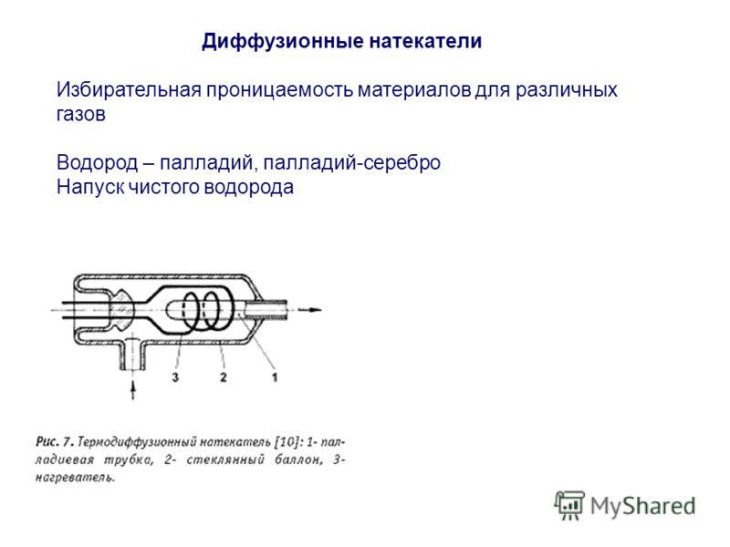 Диффузионные натекатели Избирательная проницаемость материалов для различных газов Водород – палладий, палладий-серебро Напуск чистого водорода