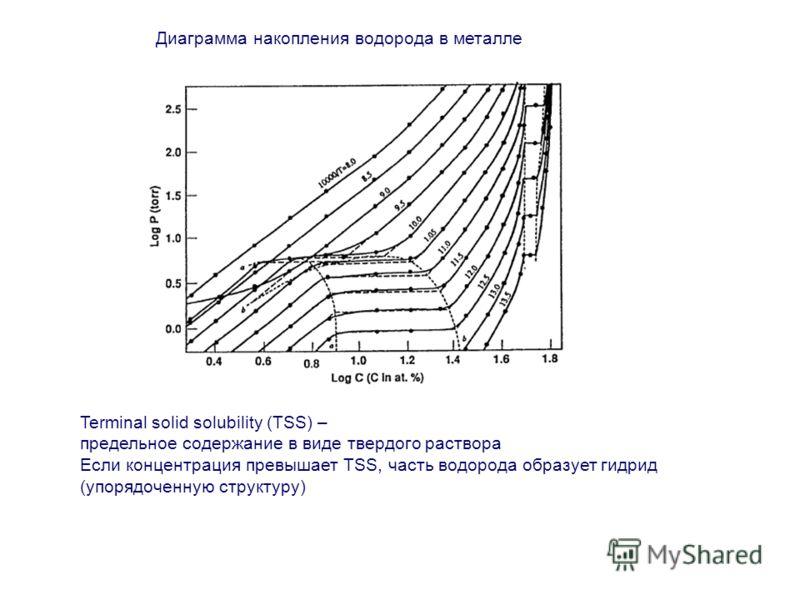 Диаграмма накопления водорода в металле Terminal solid solubility (TSS) – предельное содержание в виде твердого раствора Если концентрация превышает TSS, часть водорода образует гидрид (упорядоченную структуру)