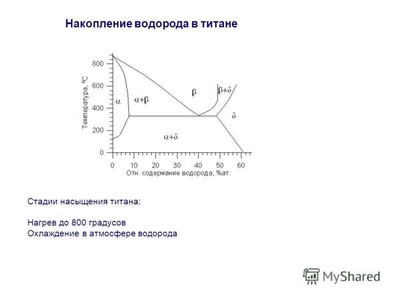 Накопление водорода в титане Стадии насыщения титана: Нагрев до 800 градусов Охлаждение в атмосфере водорода