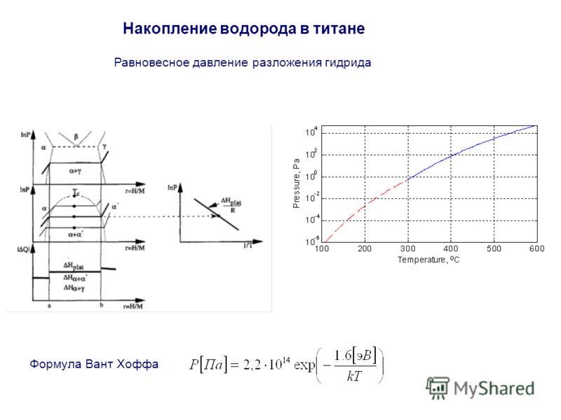 Накопление водорода в титане Равновесное давление разложения гидрида Формула Вант Хоффа