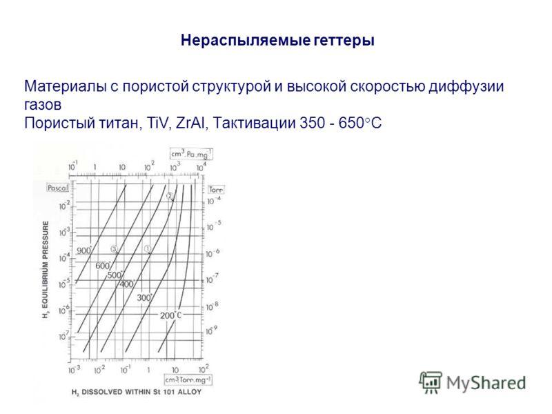 Нераспыляемые геттеры Материалы с пористой структурой и высокой скоростью диффузии газов Пористый титан, TiV, ZrAl, Tактивации 350 - 650 С
