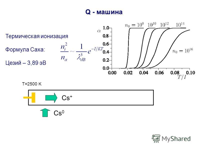 Q - машина Термическая ионизация Формула Саха: Цезий – 3,89 эВ T=2500 K Cs 0 Cs +
