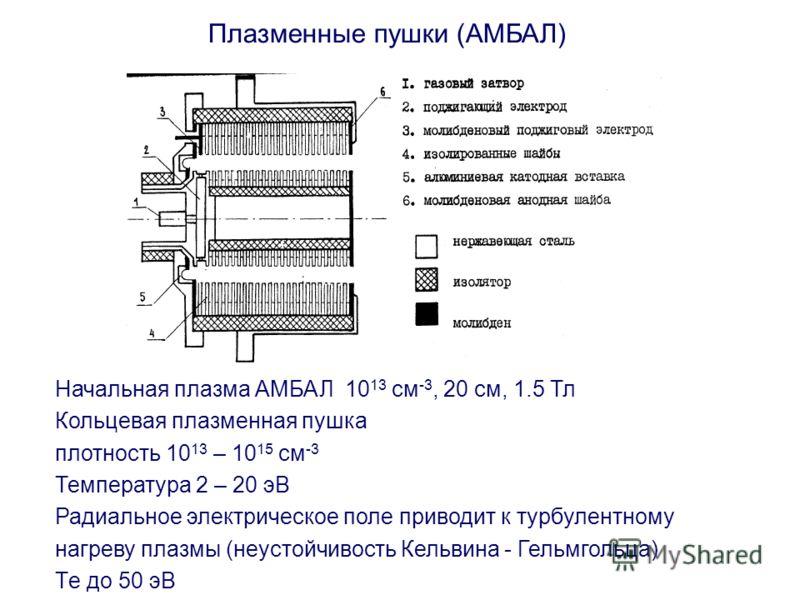 Плазменные пушки (АМБАЛ) Начальная плазма АМБАЛ 10 13 см -3, 20 см, 1.5 Тл Кольцевая плазменная пушка плотность 10 13 – 10 15 см -3 Температура 2 – 20 эВ Радиальное электрическое поле приводит к турбулентному нагреву плазмы (неустойчивость Кельвина -